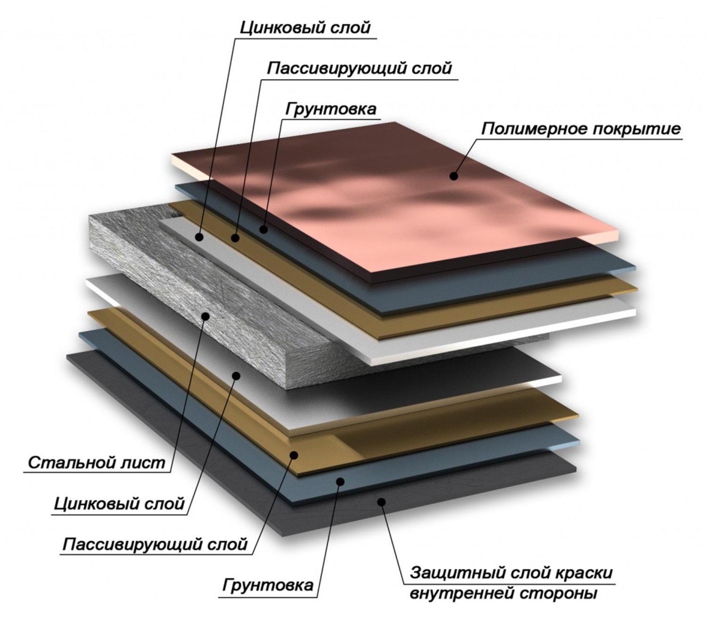 Полимерный слой металлочерепицы для кровли